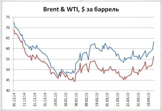 Рынки взорвались сильным ростом цен нефти