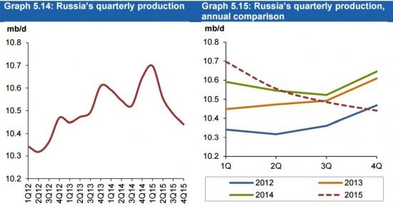После шестидневного подскока цены нефти притормозили свой рост