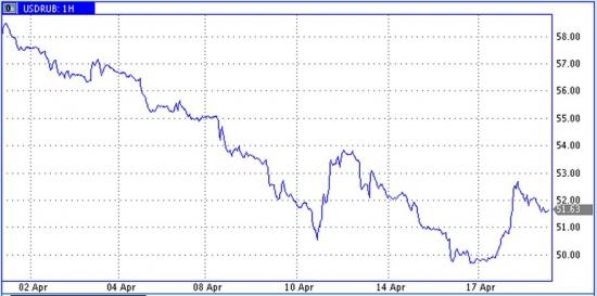 Главным драйвером индекса РТС остается рубль