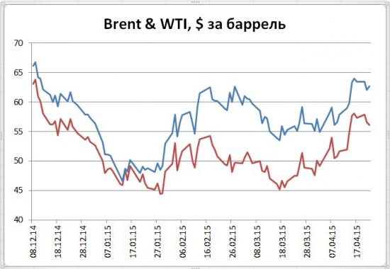 В США торможение роста добычи нефти, но запасы пока растут