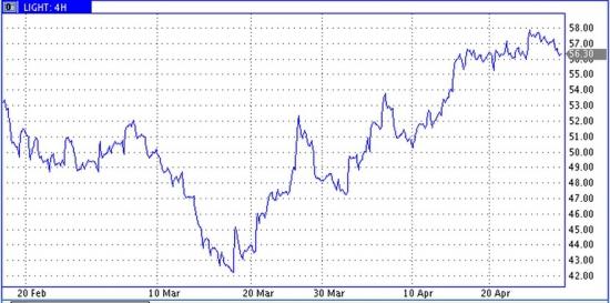 Небольшая коррекция к месячному росту цен на нефть