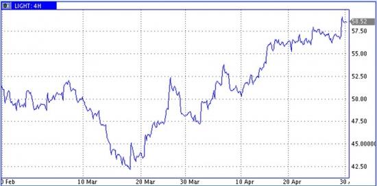 Цены на нефть -запасы и монетарные факторы