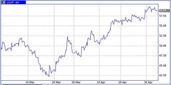 На рынке нефти небольшая коррекция, но ближайшие цели роста еще не достигнуты