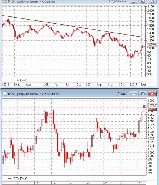 Итоги дня. Цены на нефть растут и на фондовом рынке отличная погода