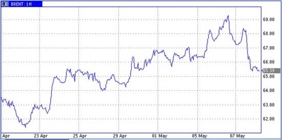 Итоги дня. Цены на нефть корректируют бурный рост последних полутора месяцев