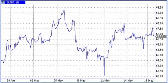 Рубль набирает вес, но действия ЦБ будут стимулировать любителей доллара