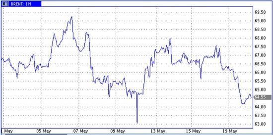 Цены на нефть снизились при потяжелевшем долларе