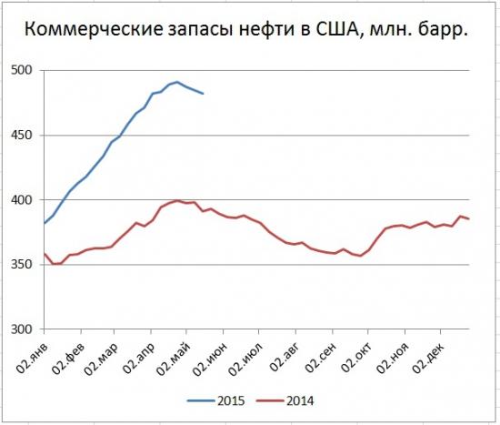Рост цен нефти. Снижение добычи и запасов в США