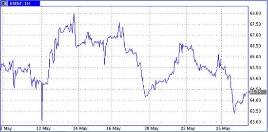 Рост доллара и падение нефтяных цен