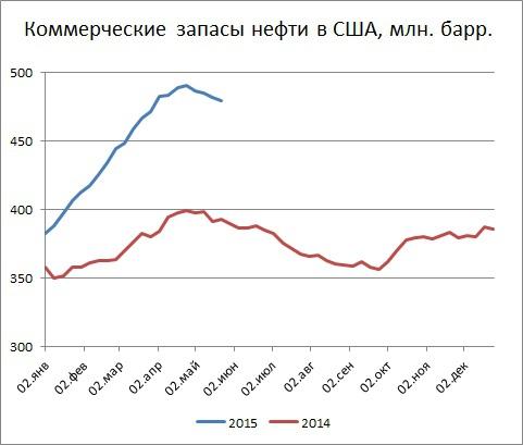 Запасы нефти в США за неделю