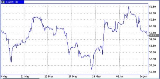 Цены нефти откатили вниз, несмотря на ослабление доллара