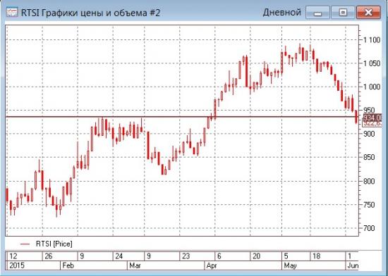 Рубль - гвоздь программы МБ