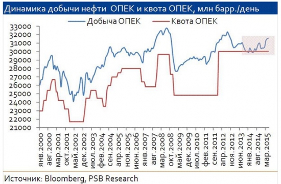 Сброс напряжения по рублю позволяет более внимательно следить за акциями