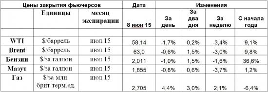 Турецкие избиратели добавили Газпрому неопределенности