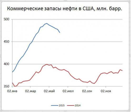 Запасы нефти в США снизились на 6,812 млн. баррелей