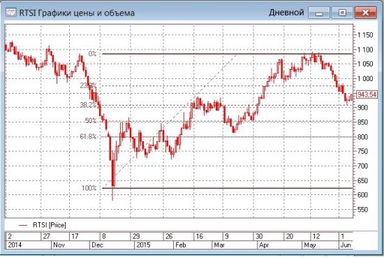 Рост нефтяных цен и укрепление рубля подбодрили индекс РТС