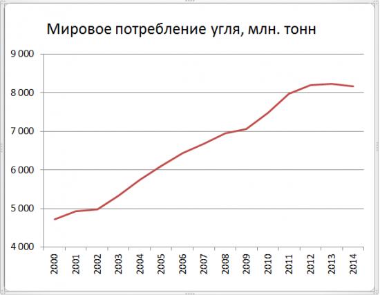 Тенденции развития мировой энергетики от ВР