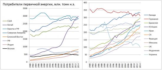 smart-lab.ru:  Тенденции развития мировой энергетики от ВР