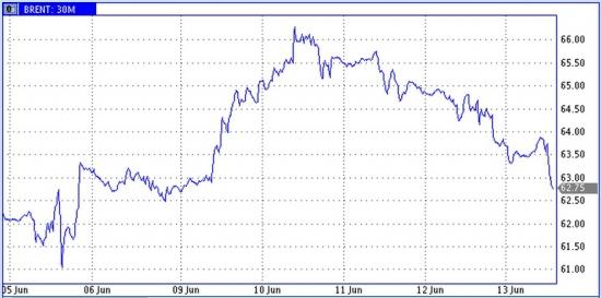 Тенденции. Заседания ФРС и Банка России