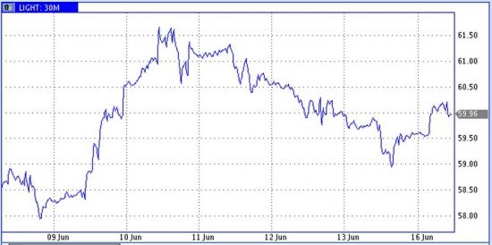 Рынок энергоносителей. Неделя обещает стать интересной