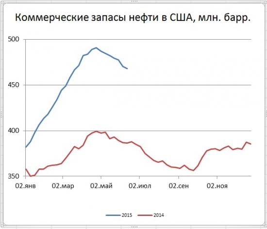 Цены нефти рухнули - запасы и добыча в США снизились лишь незначительно