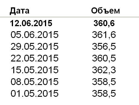 ЗВР Банка России за неделю снизились на 1 млрд. долларов
