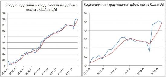 Цены нефти - внутридневные полеты с малым итоговым результатом