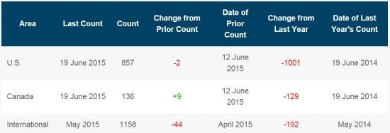Число буровых на нефть в США еще минус 4 штуки за неделю
