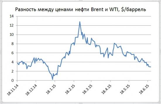 Выжидательные раздумья на рынке энергоносителей должны скоро завершиться