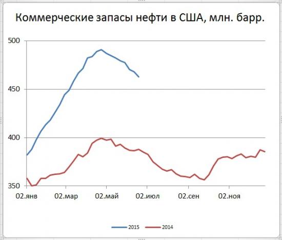 Новое существенное снижение запасов нефти в США