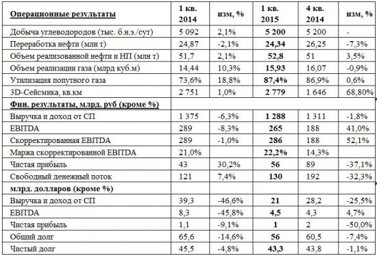 По отчетности Роснефти за 1 кв.2015г.