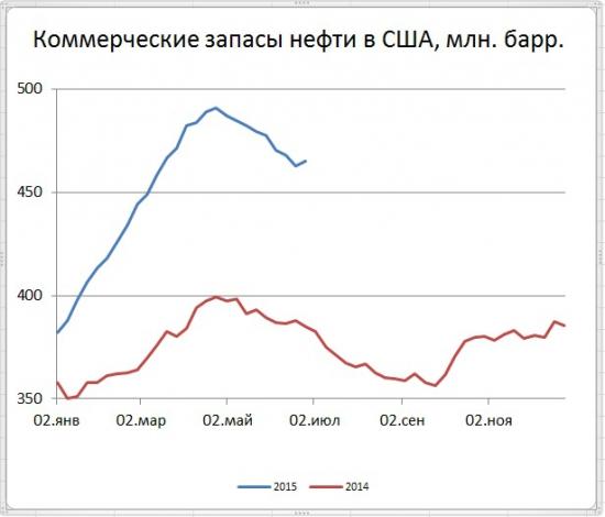 Запасы нефти в США +2,4 млн.бар., добыча -9 т.бар.сут.