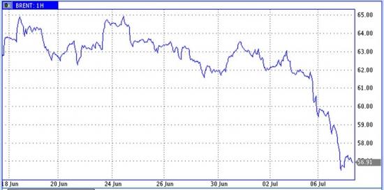 Провал нефтяных цен в ожидании роста иранских поставок