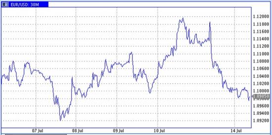 Ожидания по Ирану опускают цены нефти