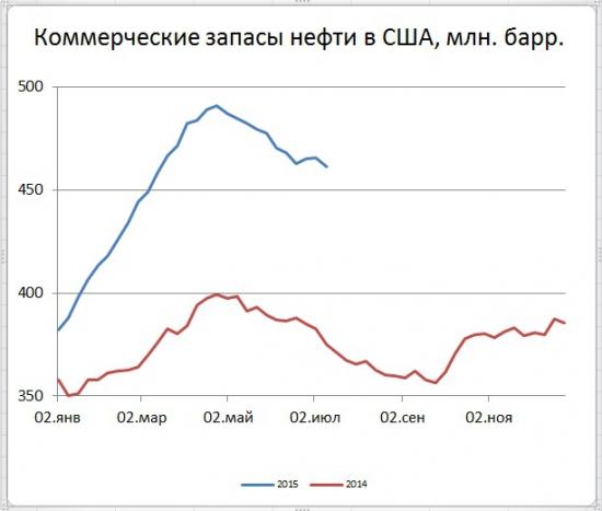 Запасы в США снизились на 4,346 mb. добыча вниз на 0,042 mb/d