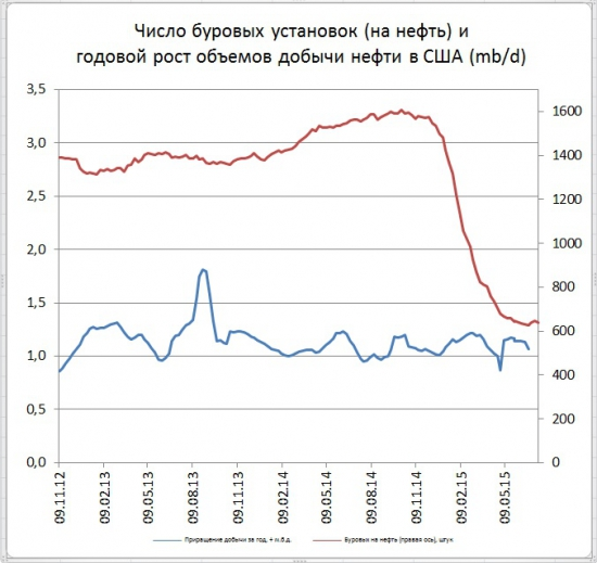 Количество буровых в США на нефть снизилось на 7 шт.