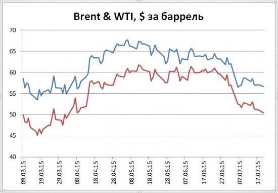 Как бы цены нефти не взяли пример с золота