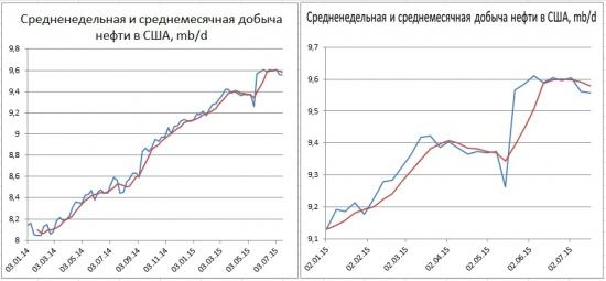 Запасы в США за неделю подросли на 2,47 млн. барр. добыча слегка снизилась