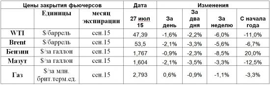 Упали нефть, рубль и фондовые рынки, а началось все в Китае