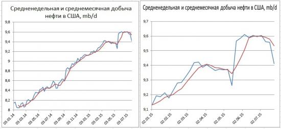 Запасы в США минус 4,2 mb, добыча вниз на 145 тыс. b/d