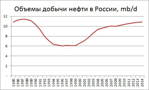 России нужны лоббисты за отмену санкций