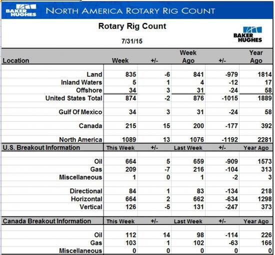 За неделю буровые на нефть в США +5 шт. - цены вниз