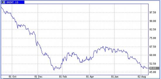 Цены на нефть угрожают новым снижением