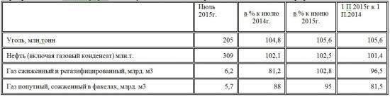 Медвежья услуга Газпрому