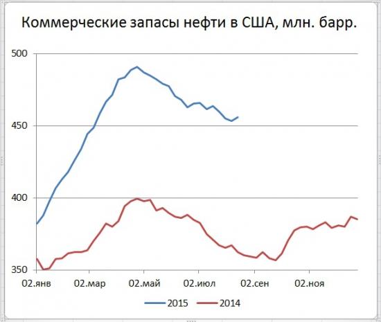 США: запасы +2,62 млн. бар., добыча -47 тыс. бар/сут.