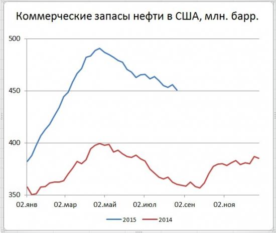 Запасы в США снизились на 5,45 млн. б., добыча на 11 тыс. b/d
