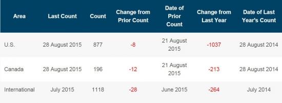 Общее число буровых в США снизилось, но цены летят по другому поводу