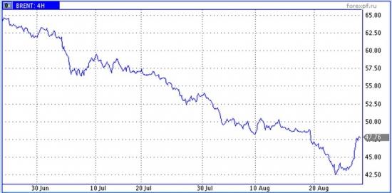 Мощный отскок цен нефти