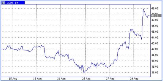 Cланцевая осень в США => взрывной рост цен на нефть