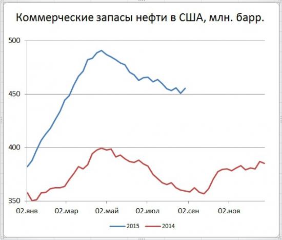 США: запасы вверх, добыча вниз
